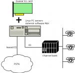 E1 pci – Quasar-8 — многоканальная цифровая плата (карта,адаптер) E1 для Asterisk,CallWeaver,Yate,FreeSwith
